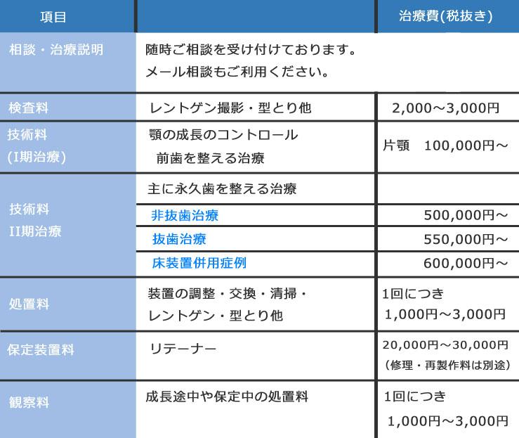 料金03-3-2